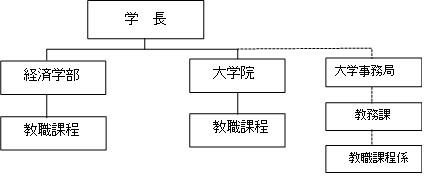 教職課程組織図